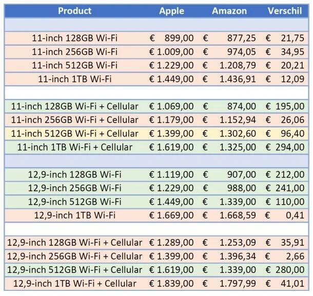 (Verzamelpost) 11‑inch en 12,9‑inch iPad Pro (2020) @Amazon.nl